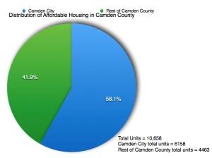 Camden.chart2