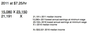 2011 v 2016 Income Proportion