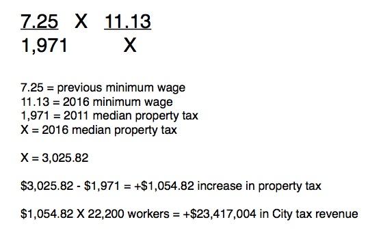 2011 v 2016 Property Tax Proportion